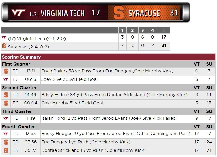 Virginia Tech Syracuse Scoring Summary