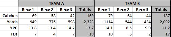clemson-vt-blind-receiver-stats