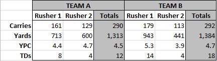 clemson-vt-blind-rusher-stats