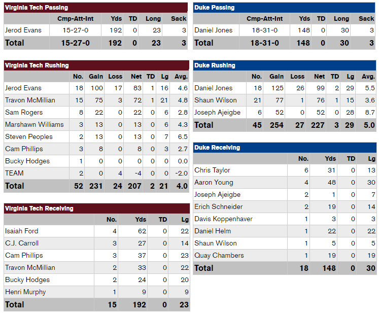 vt-duke-2016-player-stats