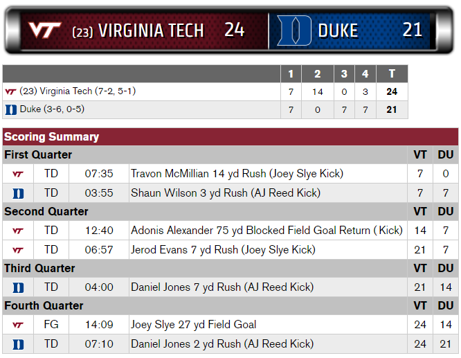vt-duke-2016-scoring-summary