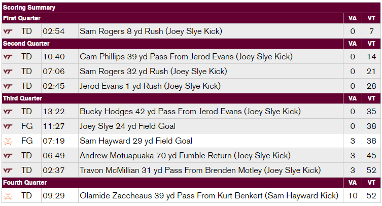 vt-uva-2016-scoring-summary