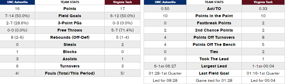 womens-basketball-vs-unc-asheville-team-stats