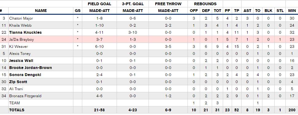 womens-basketball-vs-unc-asheville-unc-box