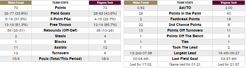 vt_wbball_wake_forest_team_stats_2016