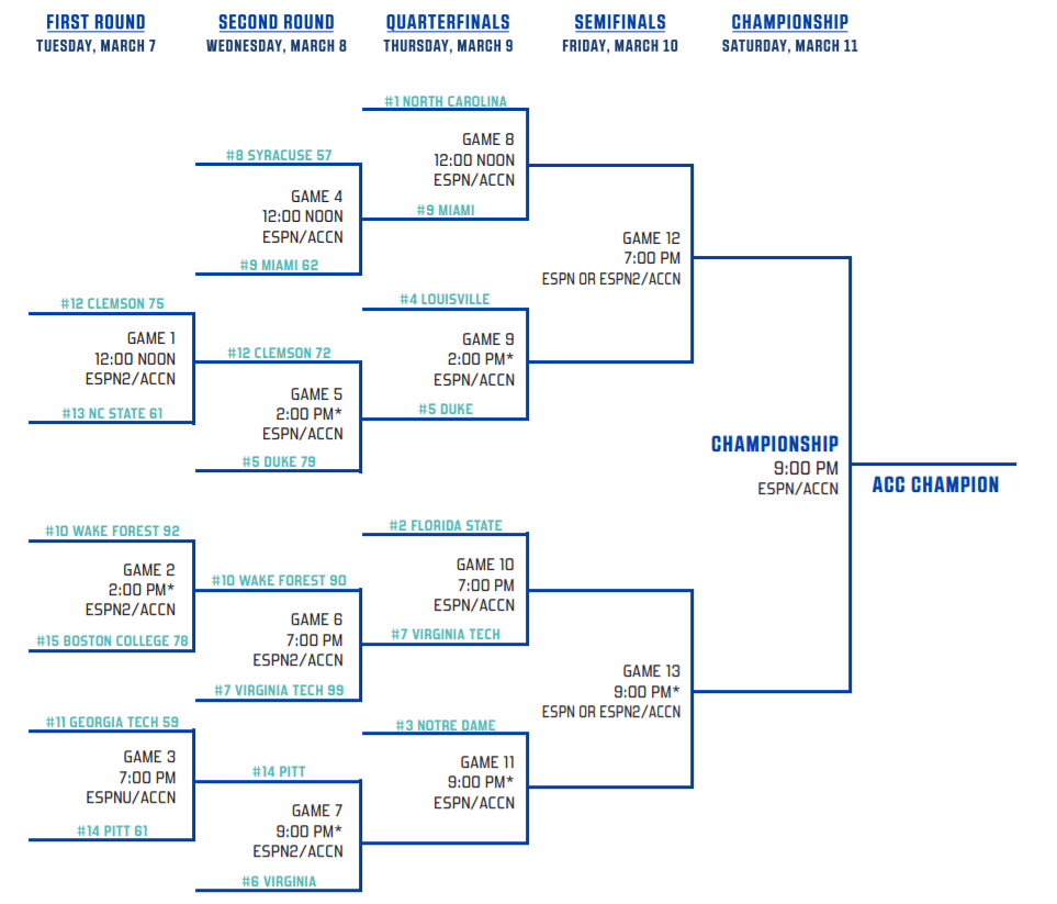 Acc Tournament Champions Acc Basketball | Basketball Scores