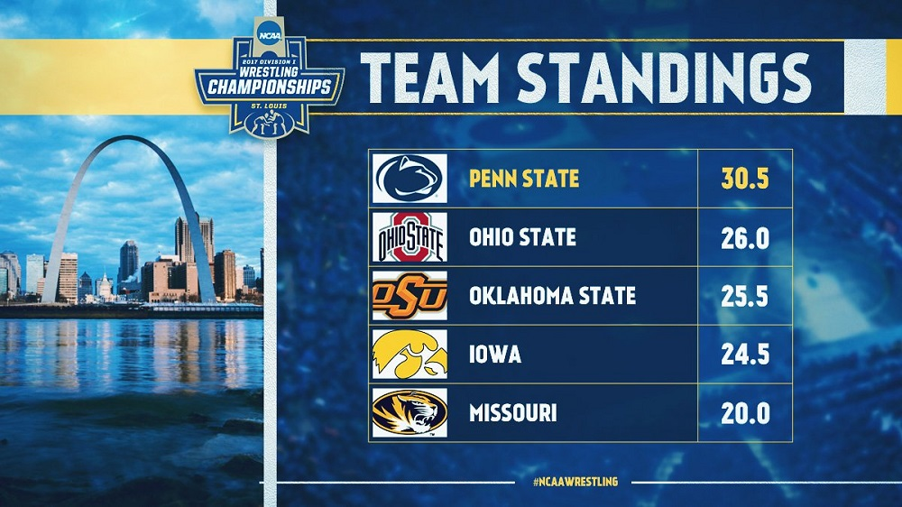 ncaa_team_standings_first_day
