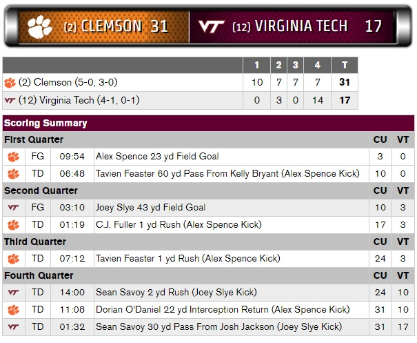 Clemson Forces Three Turnovers In 31 17 Win Over Virginia Tech