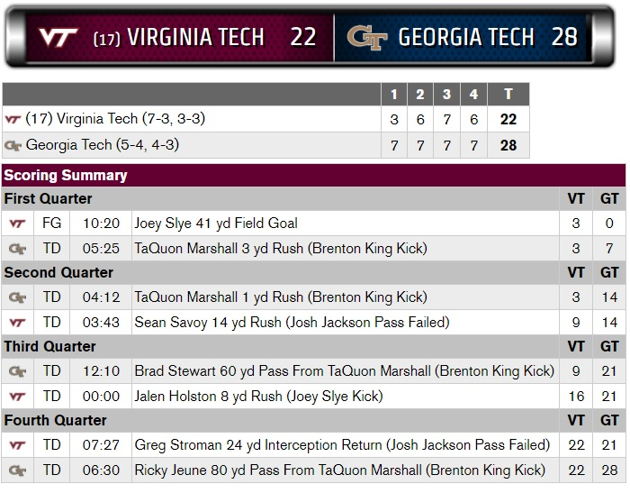 Virginia Tech Georgia Tech scoring summary