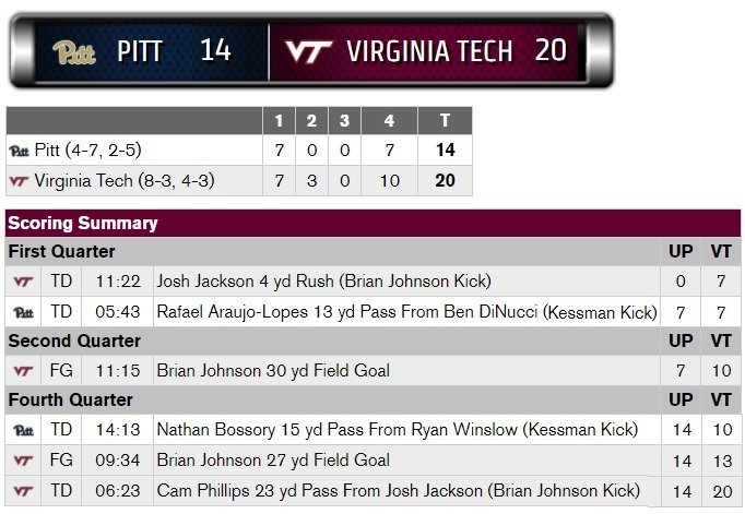 Virginia Tech beats Pittsburgh, 20-14, picks up 8th win