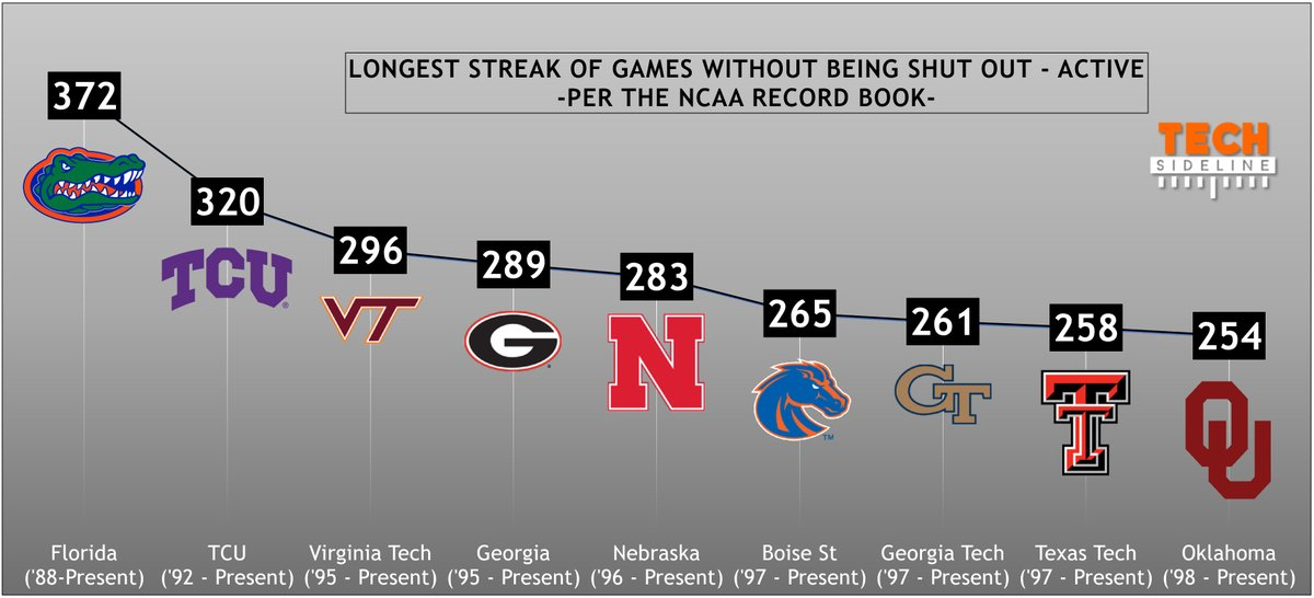 Virginia Tech football scoring streak