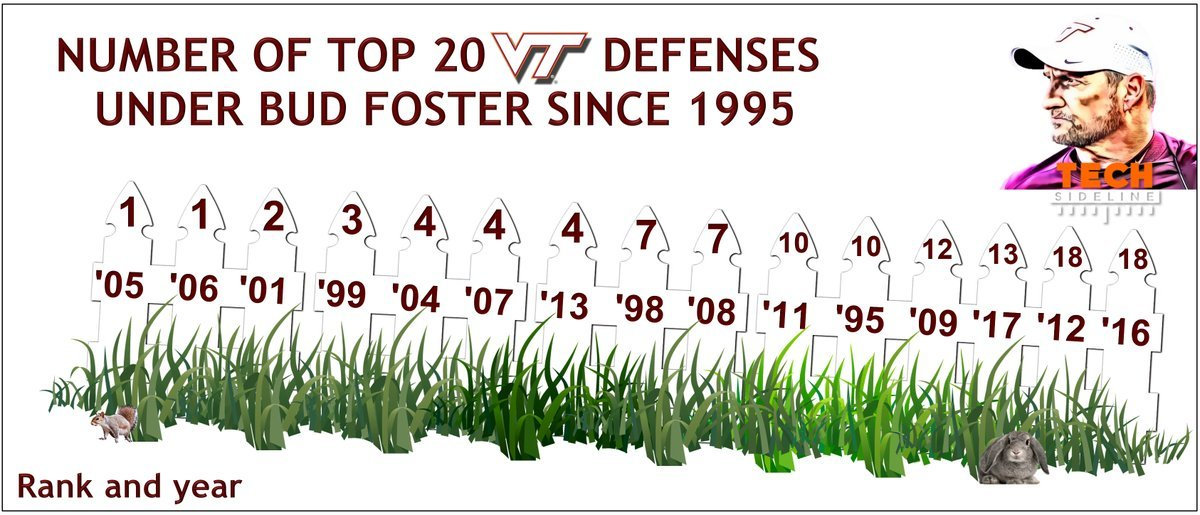 Bud Foster Top 20 Defenses