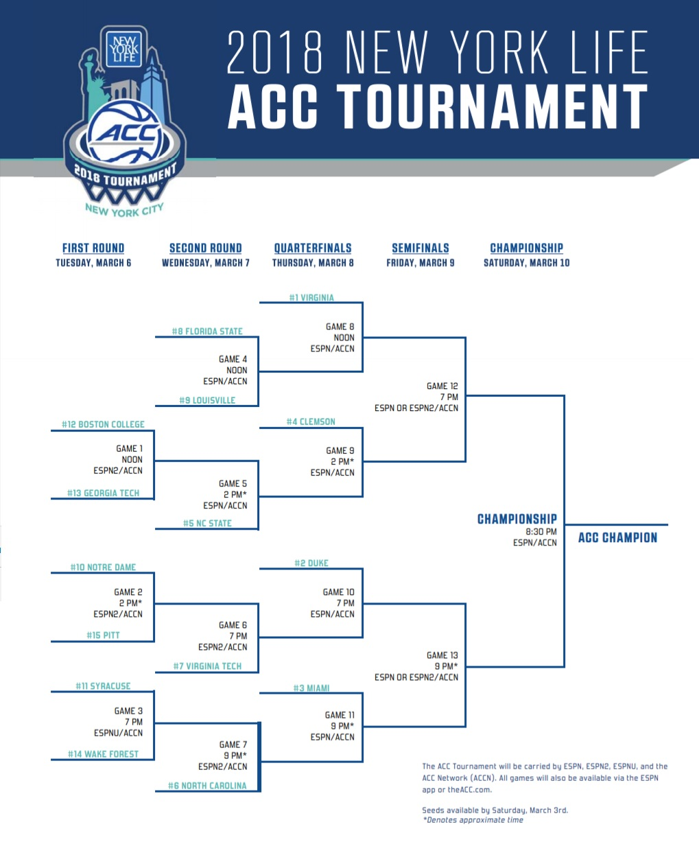 Virginia Tech a 7-Seed in 2018 ACC Tournament ...