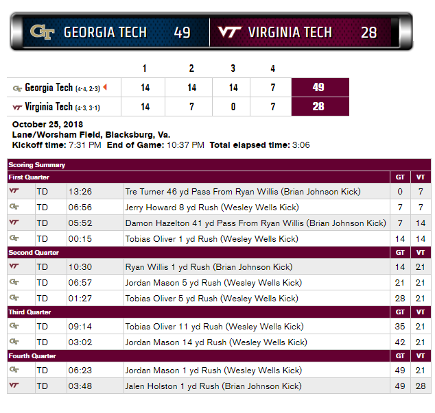 Virginia Tech Georgia Tech 2018 box score
