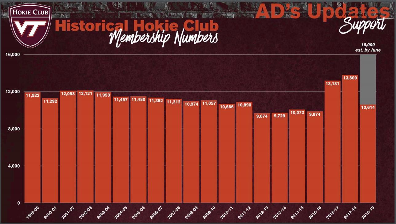 Hokie Club membership history