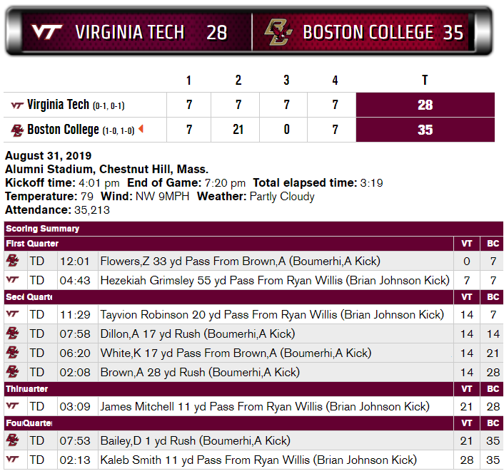 Virginia Tech Boston College Scoring Summary