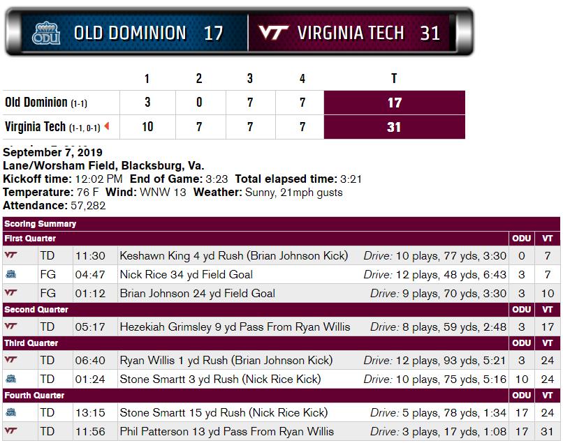 Virginia Tech ODU scoring summary