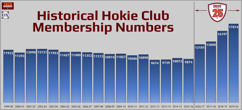 Hokie Club membership numbers