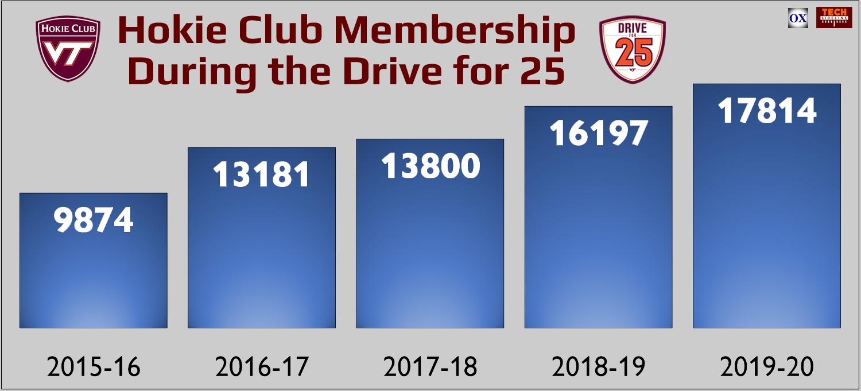 Hokie Club membership