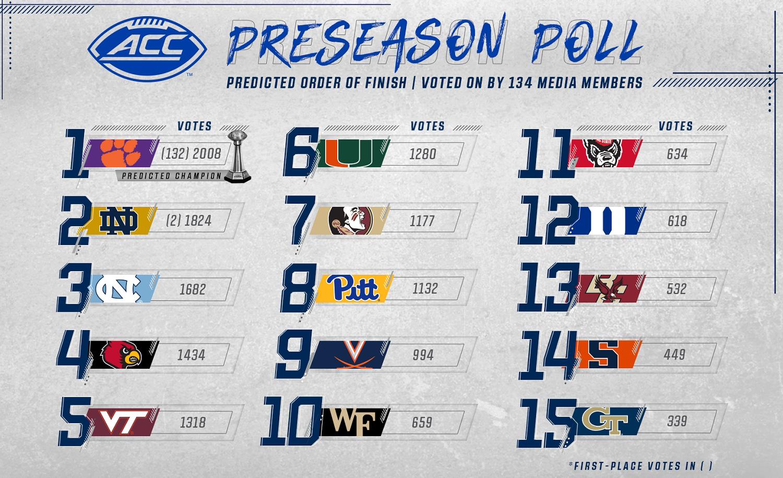 2020 ACC Football Preseason Predictions