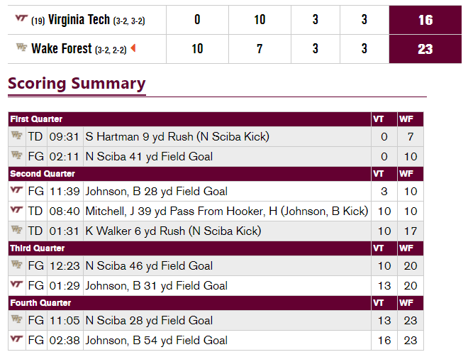Virginia Tech Wake Forest 2020 scoring summary