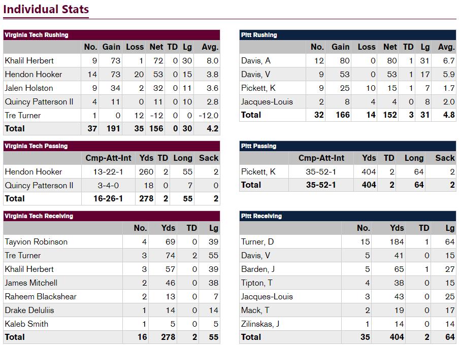 Virginia Tech - Pitt player stats