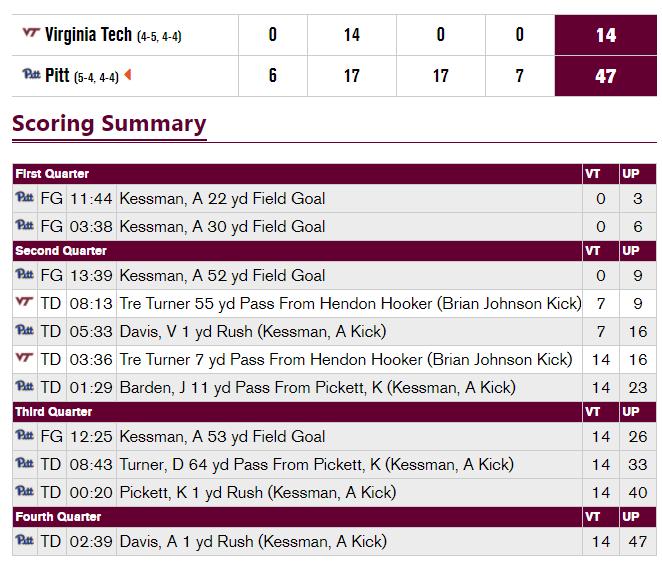 Virginia Tech-Pitt scoring summary