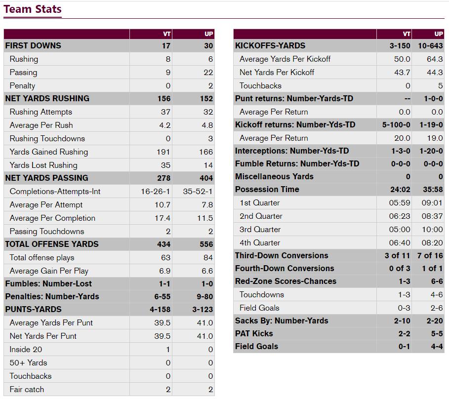 Virginia Tech - Pitt team stats