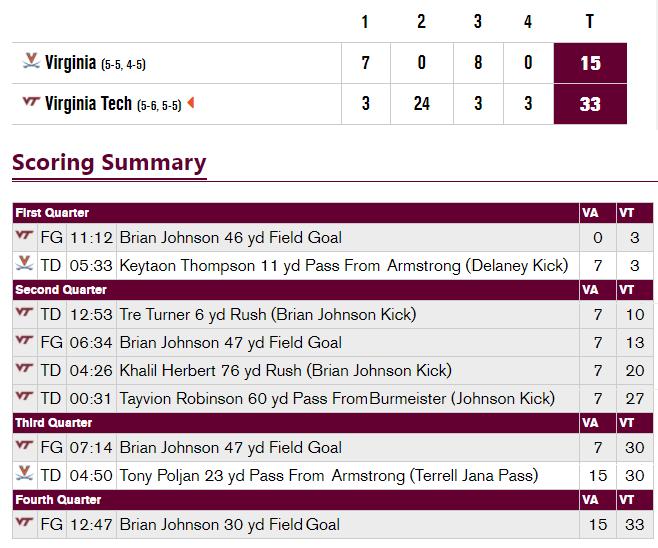Virginia Tech UVA 2020 scoring summary