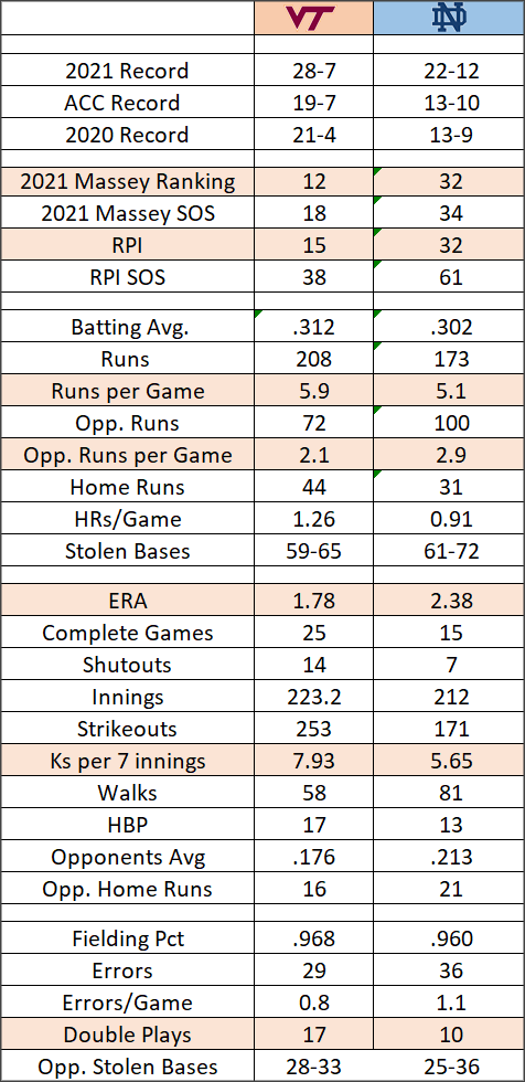 Virginia Tech Softball Notre Dame Tale of the Tape